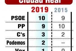 El PSOE gana en Ciudad Real