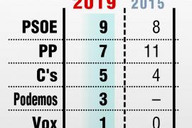 El PSOE gana en Cáceres