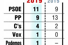 El PSOE gana en Badajoz