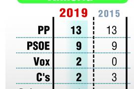 El PP gana en Almería