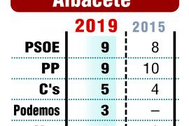 El PP y el PSOE empatan en Albacete