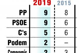 El PP gana en Alicante