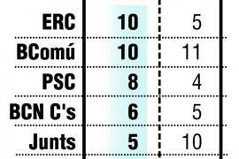 ERC gana las elecciones al Ajuntament de Barcelona