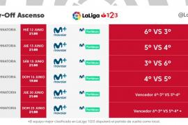 Playoff de ascenso a Primera División: todas las fechas y horarios