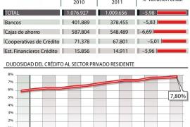 El crédito hipotecario se desplomó un 6% en 2011, la mayor caída de la historia
