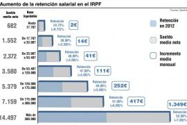 La subida del IRPF rebajará los salarios en las Islas entre 14 y 250 euros mensuales