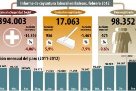 El paro baja en febrero en 575 personas y sitúa en 98.352 los desempleados en las Islas