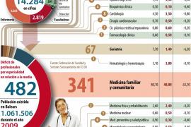 Balears necesita cerca de 500 médicos más para alcanzar la media española