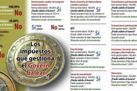 La oposición acusa a Bauzá de ir «a la deriva» con la subida de impuestos, que será temporal