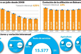 Baleares alcanza en julio un récord de ocupación laboral por cuarto año