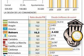 La deuda pública española cerró 2011 en el 68,5% del PIB, su máximo histórico