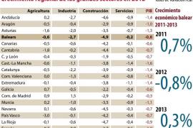 La economía balear se contraerá un 0,8% este año y crecerá un 0,3% en 2013
