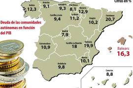 La deuda de Balears con respecto al PIB sube un 7 por ciento y es la cuarta más alta de España