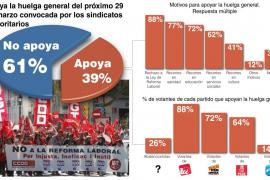 Los recortes económicos de Bauzá reciben el aprobado del 52  por ciento de la población