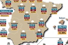 Más catalanes, menos murcianos