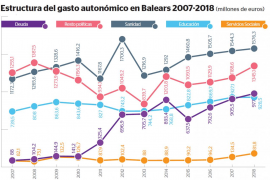Baleares lidera la recuperación del gasto social tras la crisis, pero sigue en la cola del Estado