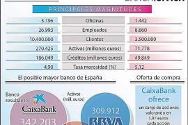 La Caixa se convierte en el primer banco de España tras comprar Banca Cívica