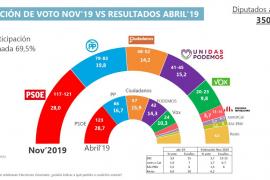 Las elecciones del 10N no darán ninguna solución para superar la parálisis política