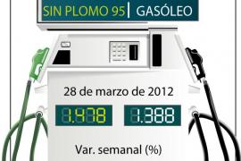La gasolina marca un nuevo máximo al subir un 3,2% en marzo