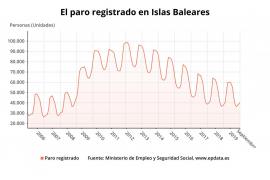 Baleares registra una subida del paro en septiembre