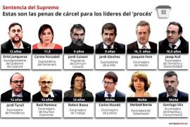 El Supremo condena a Junqueras a 13 años de prisión por sedición y malversación