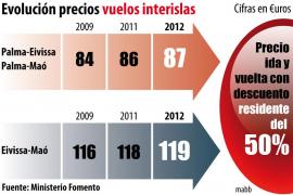 Rechazo empresarial al alza de tasas aeroportuarias porque hace perder competitividad a Balears