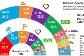 El naufragio de Cs complicará aún más la formación de una mayoría