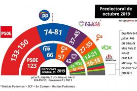El CIS prevé una victoria del PSOE con una horquilla de 133 a 150 escaños