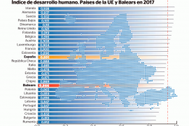 El nivel de bienestar social en Baleares se sitúa por debajo de la media española