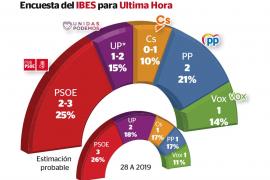 Un escaño del PSOE, Podemos o Cs será para el PP tras el 10-N