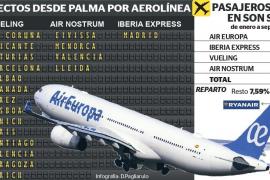 Las rutas aéreas desde Baleares pueden sufrir reestructuraciones