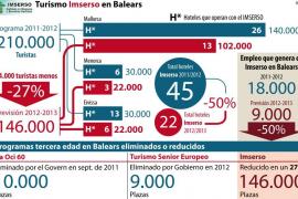 Los hoteleros acusan a Rajoy de 'cargarse el invierno' con la reducción de turistas del Imserso