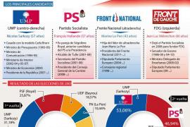 Los sondeos dan la victoria al socialista Hollande en las primarias francesas