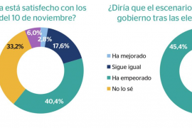 Los resultados del 10N han decepcionado a una gran mayoría de los electores