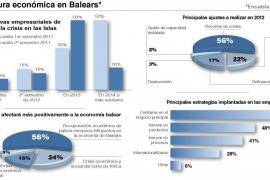 Los empresarios de Balears vaticinan que saldremos de la crisis económica en 2013