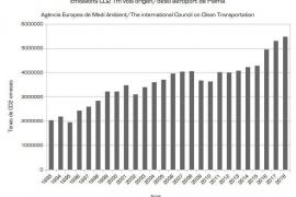 Terraferida critica que las emisiones de CO₂ que desprenden los aviones en Baleares se hayan duplicado desde 1997