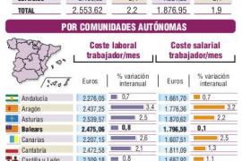 El alza del salario mínimo en España dispara el coste por empleado un 2,2 por ciento
