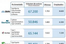 BMN, Liberbank, Ibercaja y Unicaja pueden estar obligadas a fusionarse