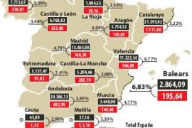 Baleares, la región donde más crecerá la financiación autonómica en 2020