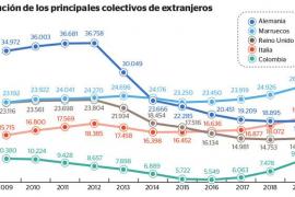 Los alemanes que residen en Baleares se reducen a la mitad en la última década